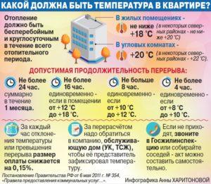 нормы горячего водоснабжения