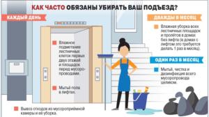 нормативы уборки подъезда