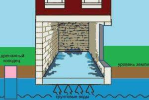 причины воды в подвале дома