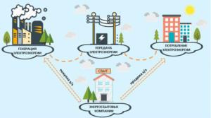 Тариф электроэнергии для организации