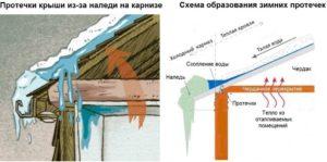 когда проводят ремонт крыши МКД