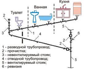 Прорыв стояка инструкция