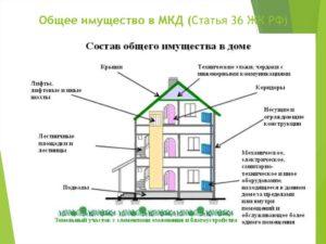 оплата общего имущества в нежилых помещениях МКД