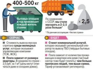 Договор на ликвидацию мусора