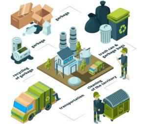 правила договора на вывоз отходов